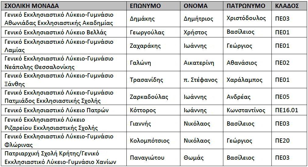 2015_ΔΙΕΥΘΥΝΤΕΣ_ΕΚΚΛΗΣΙΑΣΤΙΚΩΝ