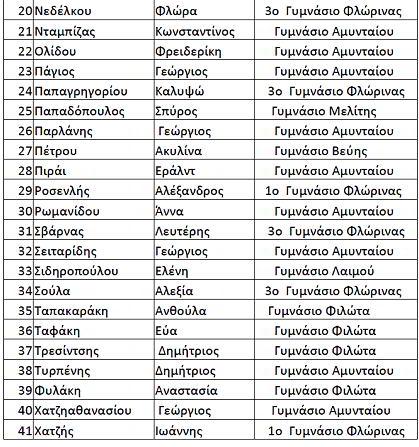 2015_ΕΠΙΤΥΧΟΝΤΕΣ_ΥΠΑΤΙΑ_2